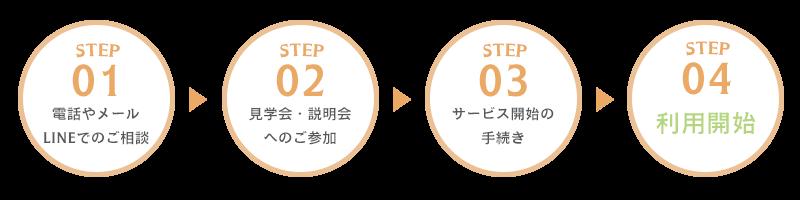 ご利用までの流れSTEP1~STEP4