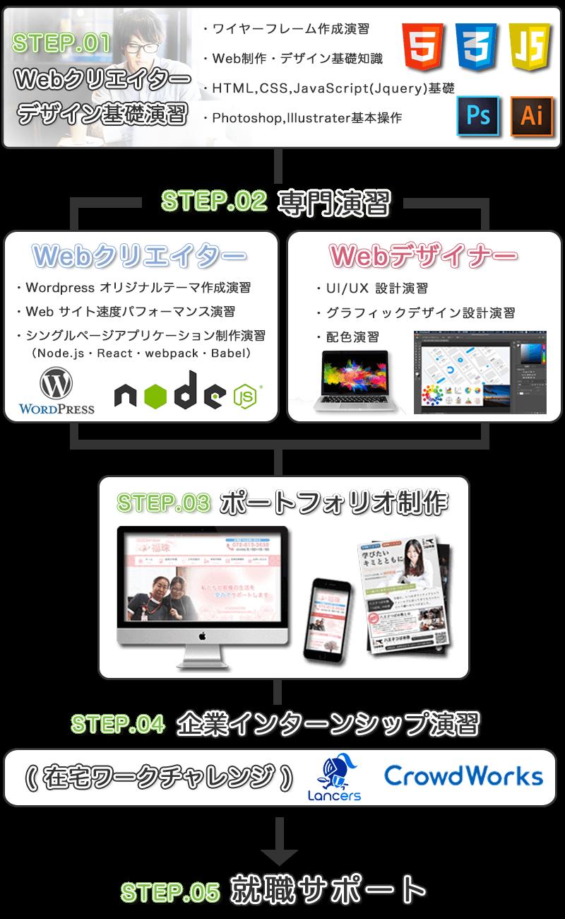 Webクリエイター・デザインコース