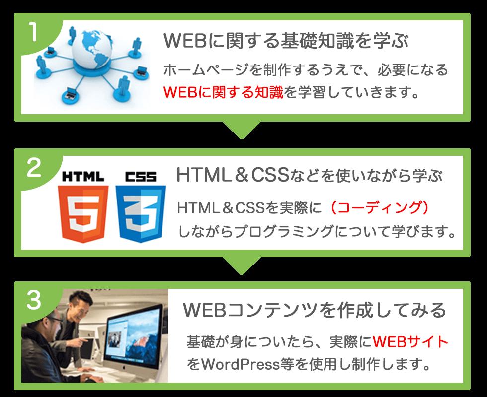 WEB製作カリキュラム