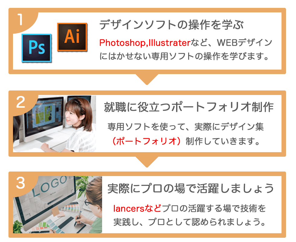 WEBデザインカリキュラム